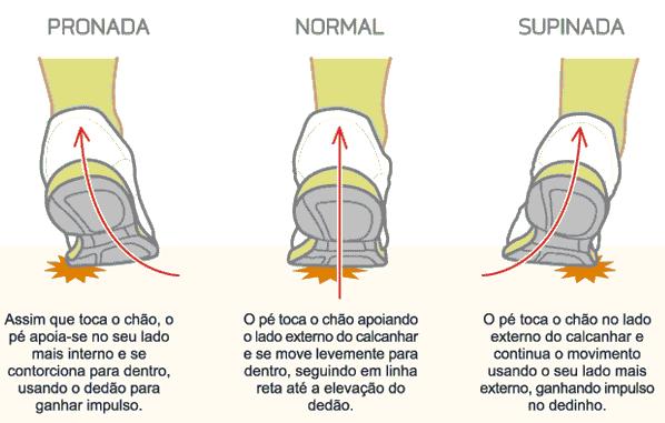 4ce5501db60 Durante o passo o peso do corpo deve ser igualmente distribuído na sola do  pé