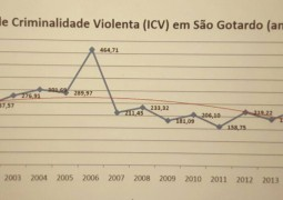 Polícia Militar divulga balanço de criminalidade em São Gotardo e Região desde o início de 2016