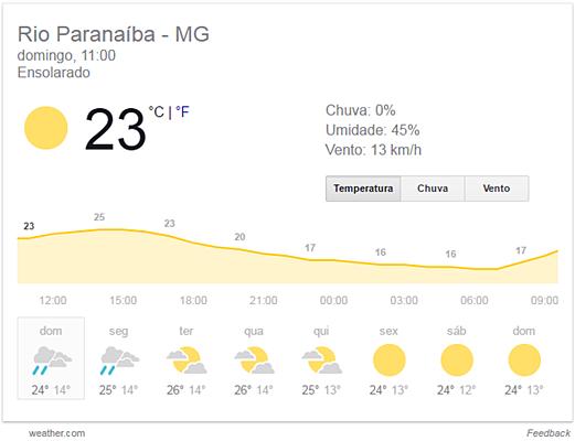 Rio Paranaíba