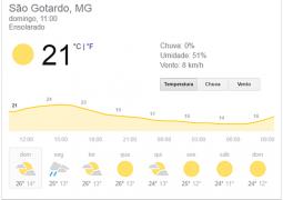 Confira a previsão do tempo para esta semana em São Gotardo e região
