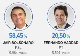 Bolsonaro e Romeu Zema vencem em São Gotardo. Candidatos locais conseguem poucos votos
