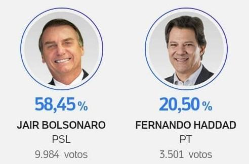 Foto Capa: Reprodução/Aplicativo UOL-Eleições