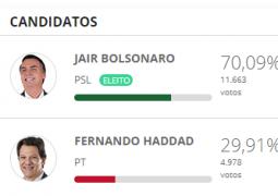 Com números expressivos em São Gotardo, Bolsonaro é eleito novo presidente do Brasil