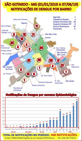 Foto Capa: PMSG/SMS/Vigilância em Saúde/VIEP/Sinan.