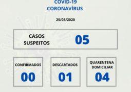 Casos sob suspeita do novo Coronavírus sobe para 04 em São Gotardo