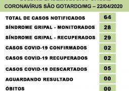 Dias melhores: Pacientes testam negativo para o novo Coronavírus em São Gotardo