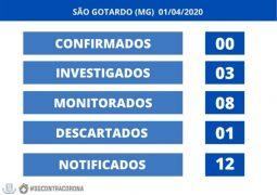 Em menos de 24 horas, casos notificados sob suspeita do novo Coronavírus triplicam em São Gotardo