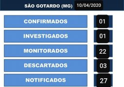 São Gotardo tem primeiro caso de Coronavírus confirmado. Por sorte, paciente já está curado