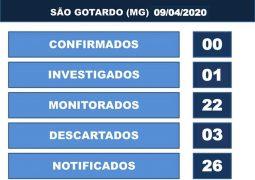 Secretaria Municipal de Saúde confirma dois casos descartados do novo Coronavírus em São Gotardo
