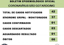 Notificações sobre o novo Coronavírus chegam a 42 em São Gotardo