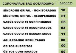 São Gotardo confirma mais um caso de Covid-19. Casos recuperados permanecem em três