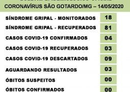 Casos aguardando resultado para o novo Coronavírus crescem em São Gotardo