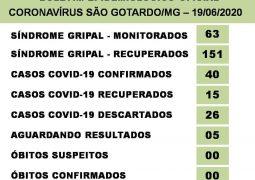 Casos de Covid-19 disparam em São Gotardo e chegam a 40 casos confirmados