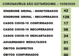 Boa notícia: Após dois dias com vários registros confirmados de Covid-19, casos positivados desaceleram nesta quarta-feira em São Gotardo