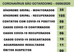 São Gotardo confirma mais 01 caso de Covid-19 no município e 11 aguardando resultados