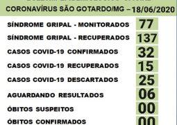 Casos confirmados para o novo Coronavírus chegam a 32 em São Gotardo