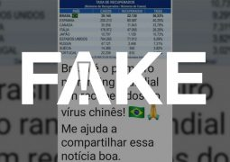 Segundo G1, é FAKE notícia de que Brasil seria o líder no ranking de recuperados para o novo Coronavírus