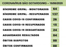 Casos positivados para o Covid-19 chegam a 26 em São Gotardo e possibilidade de Lockdown aumenta