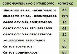 Casos de Covid-19 chegam a 16 em São Gotardo