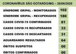 Alarmante: Casos positivados para o novo Coronavírus chegam a 81 em São Gotardo