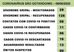 Sobe para 11 o número de casos de Coronavírus confirmados em São Gotardo