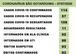 São Gotardo confirma 02 novos óbitos por Covid-19
