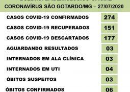Final de Semana: São Gotardo registra 274 casos confirmados de Covid-19, com 02 novos óbitos em investigação