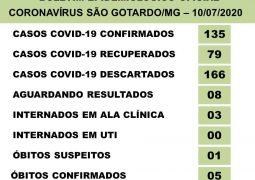 Cinco óbitos: São Gotardo confirma mais duas mortes por Covid-19