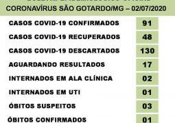 São Gotardo registra 03 novos óbitos suspeitos por Covid-19