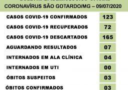 Só aumentando: Casos de Covid-19 chegam a 123 em São Gotardo