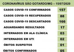 São Gotardo ultrapassa 150 casos confirmados para o novo Coronavírus