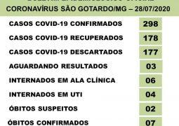 São Gotardo registra sétima morte por Covid-19