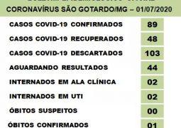 São Gotardo confirma primeiro óbito por Covid-19