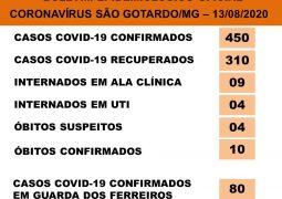 São Gotardo confirma o décimo óbito por Covid-19