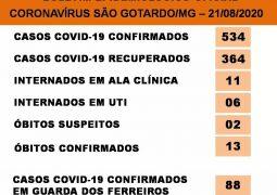 São Gotardo encerra semana com 534 casos positivados para o novo Coronavírus e 13 óbitos confirmados