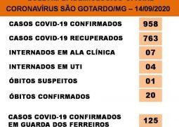 Covid-19 em São Gotardo: 958 positivados, 763 recuperados e 20 óbitos confirmados