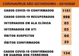 Covid-19 em São Gotardo: 1151 casos positivados, 998 pacientes recuperados e 23 óbitos confirmados